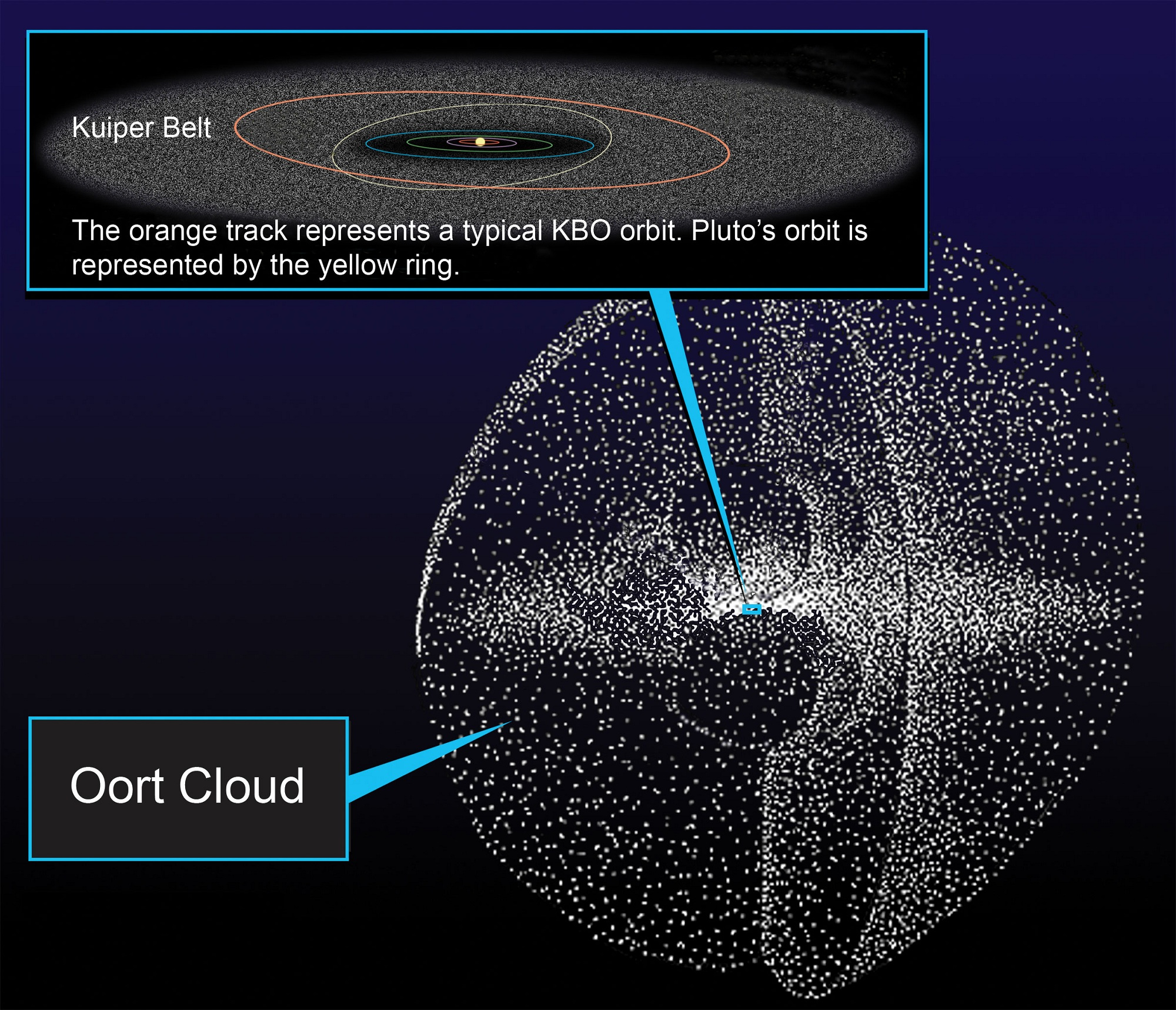 introduction to oort cloud 17022015  closest known flyby of star to our solar system: dim star passed through oort cloud 70,000 years ago date: february 17, 2015 source: university of rochester.