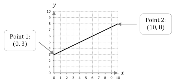 Slope Example 2