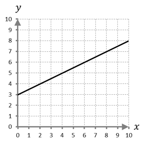 Slope Example