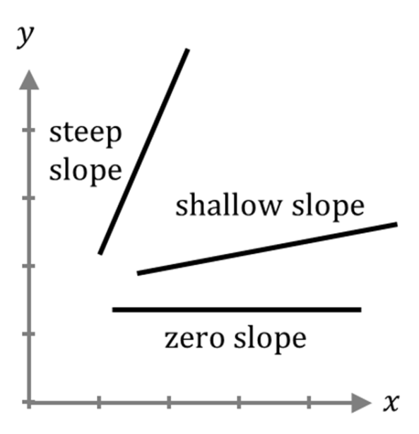 Slope Sign