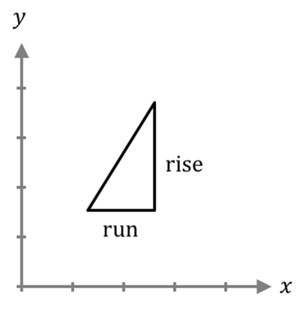 Slope Triangle