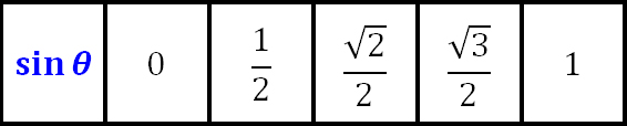 Trig Table sine
