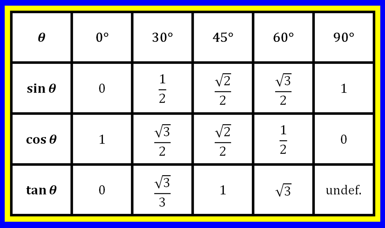 Perfect Sine Cosine Angle Table Google Search